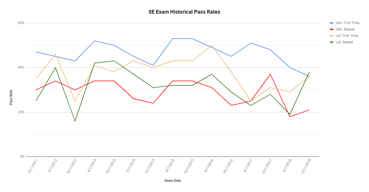 Historical SE Pass Rates