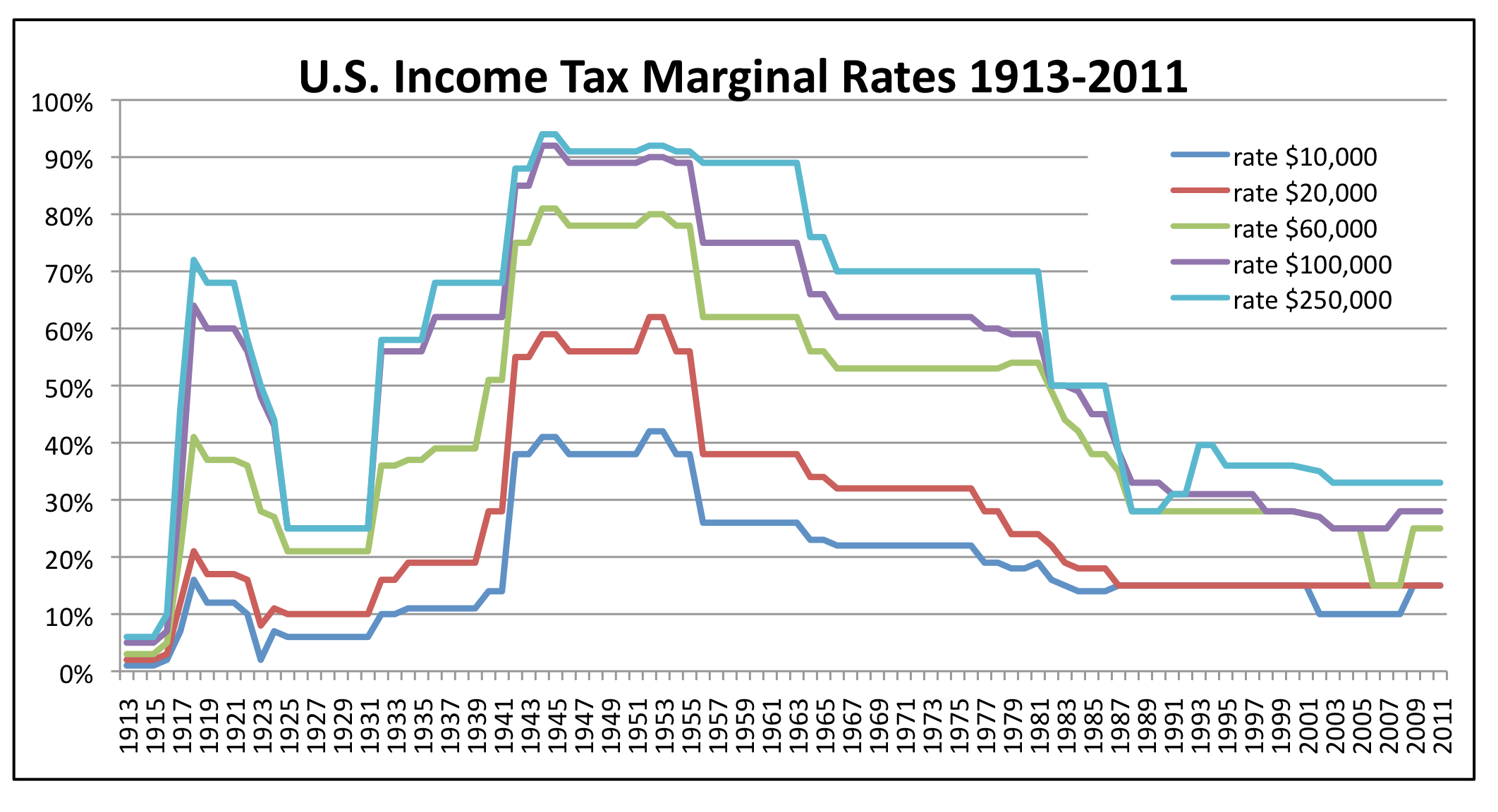 US Income Tax Marginal Rates since 1913